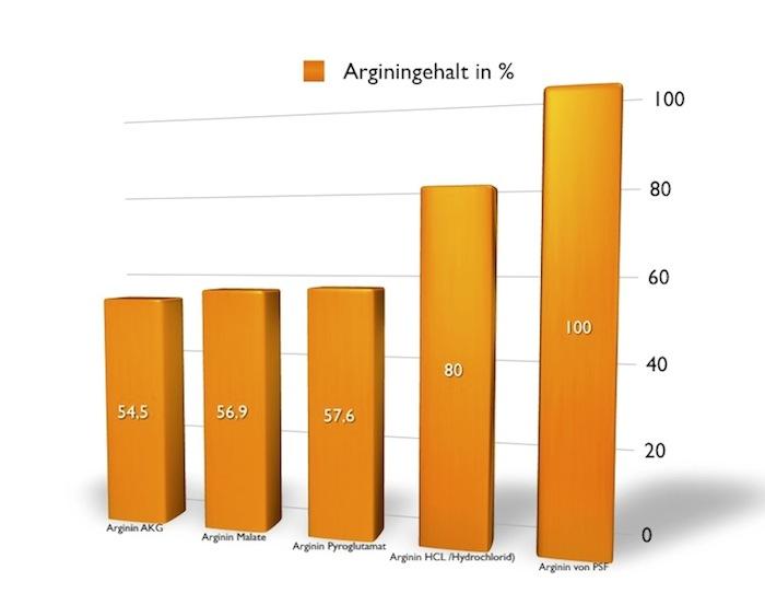 Power Star Food - Arginin liefert den höchsten Arginin-Anteil.