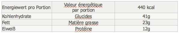 RdM Amaranth Salat Tabelle