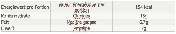 Rezept des Monats 07 15 Ice Naehrwerte